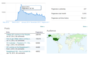 Blog Revenue Initial Post page stats
